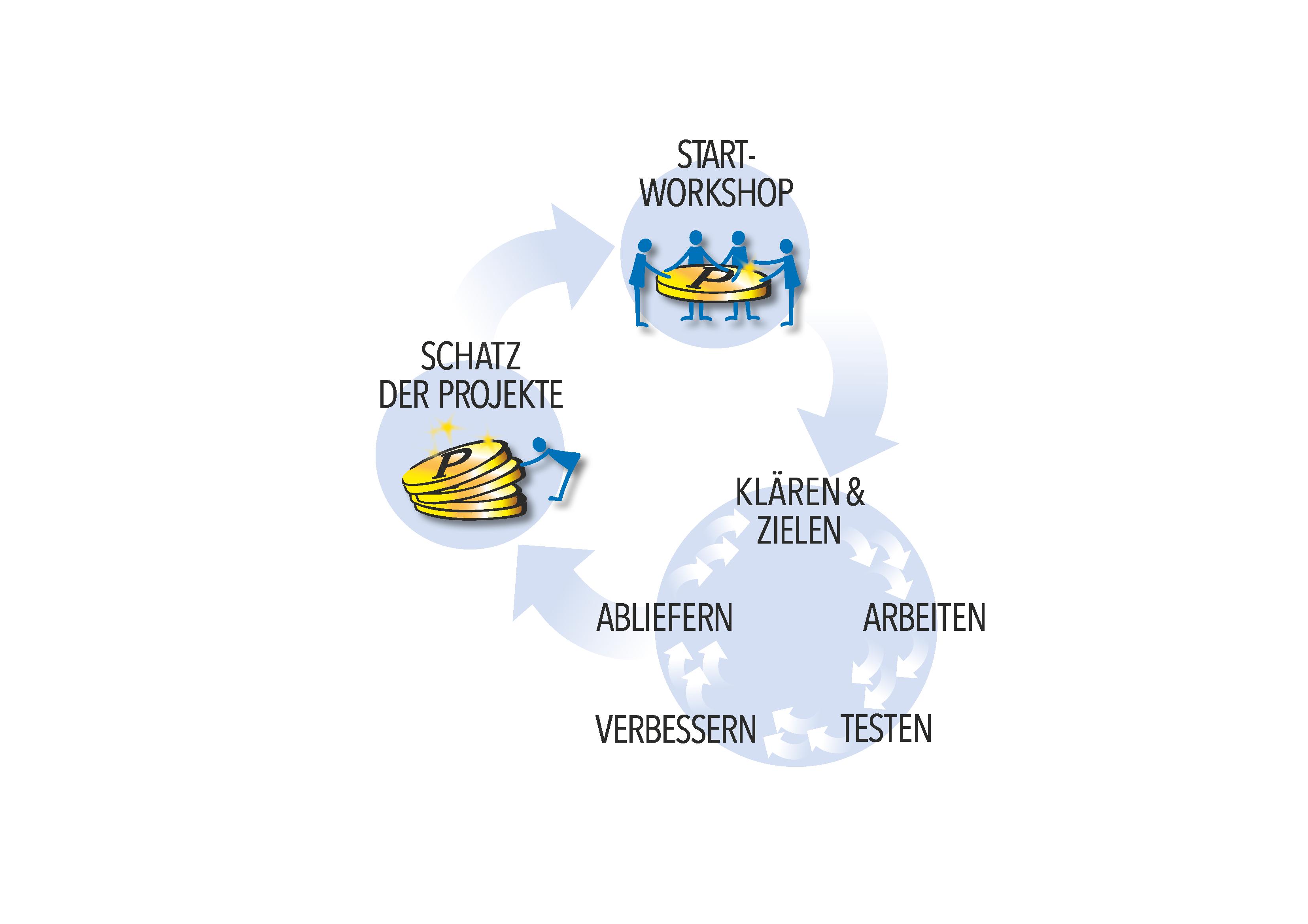projektschatz-kreislauf_rz_2018-12-04